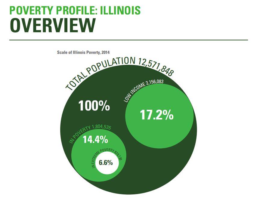poverty profile