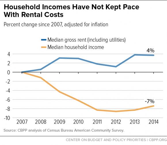 Rent Low, Housing High chart