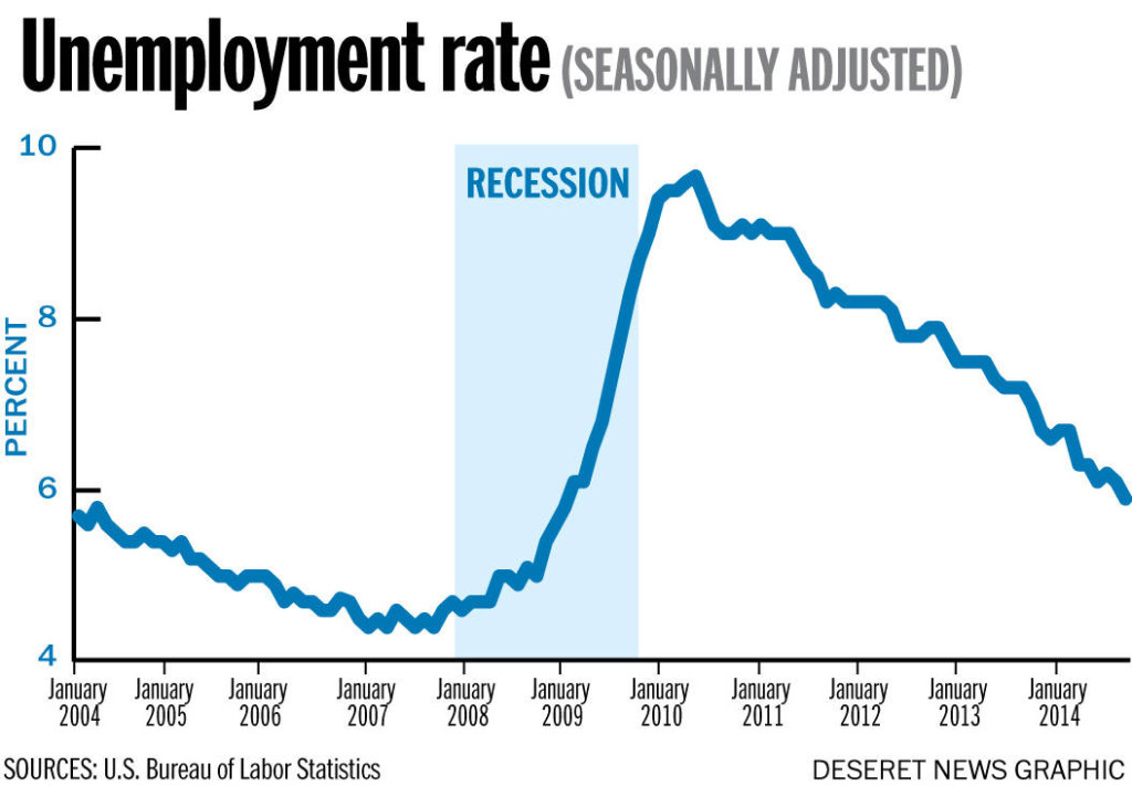 an introduction to the national unemployment rates of canada and the united states This paper looks at the surprisingly different labor market performance of the united states, canada, germany, and several other oecd countries during and after the great recession of 2008-9 a first important finding is that the large employment swings in the construction sector linked to the boom.