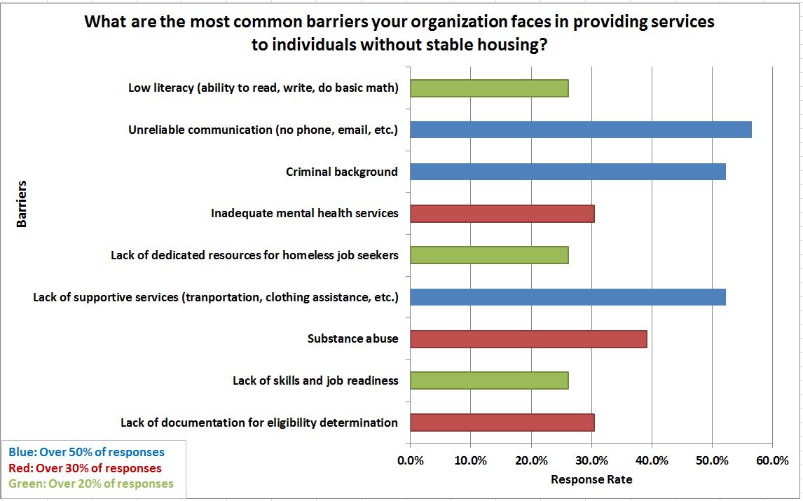Dest Jobs Chart 2